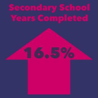 sec-increase